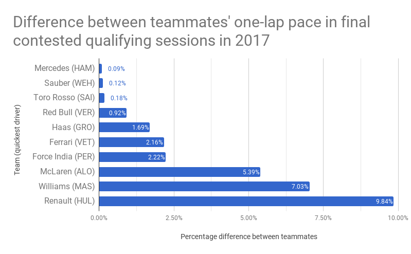 The difference between Formula One teammates after eight rounds of the 2017 season