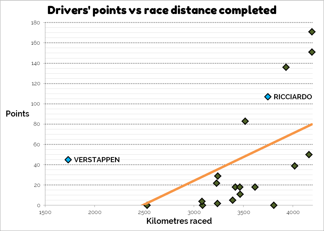 driver points v kilometres austria 2017 verstappen ricciardo