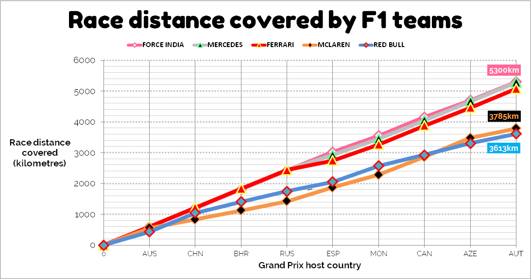 race distance f1 red bull round nine austria