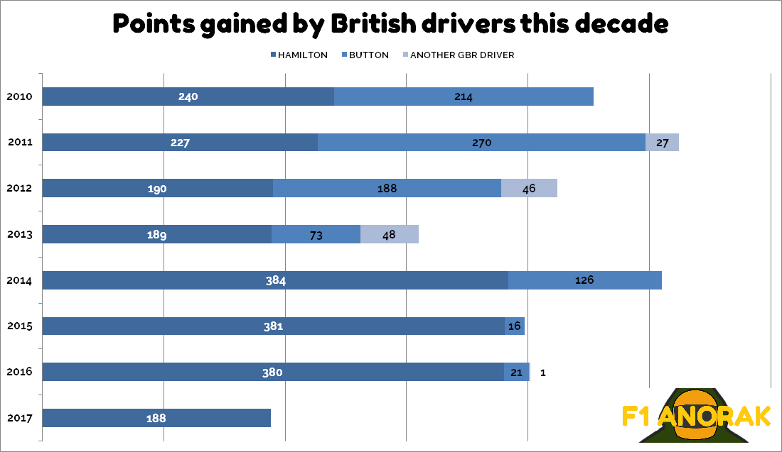 british drivers points this decade