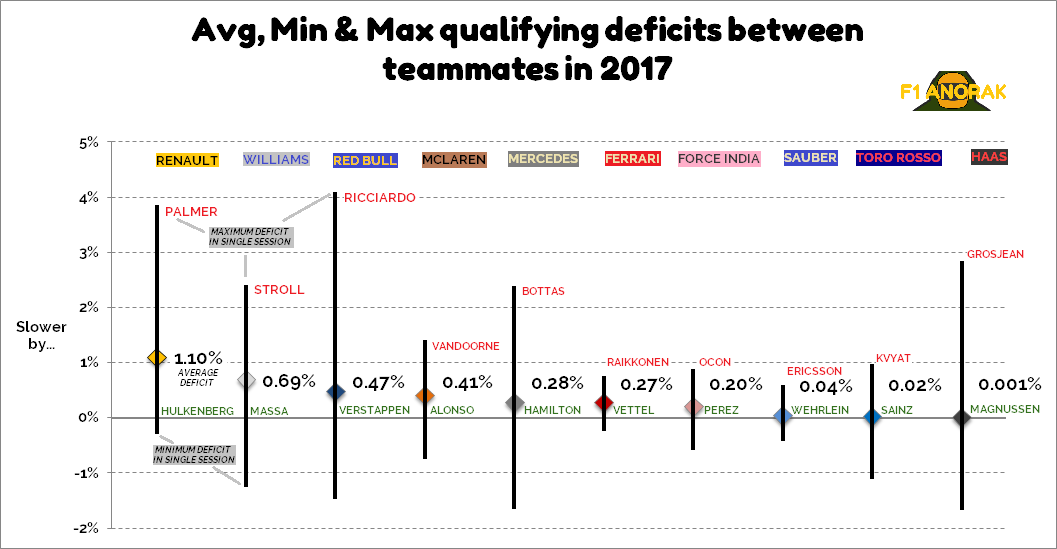 A graph showing qualifying deficits between faster and slower teammates in F1 in 2017