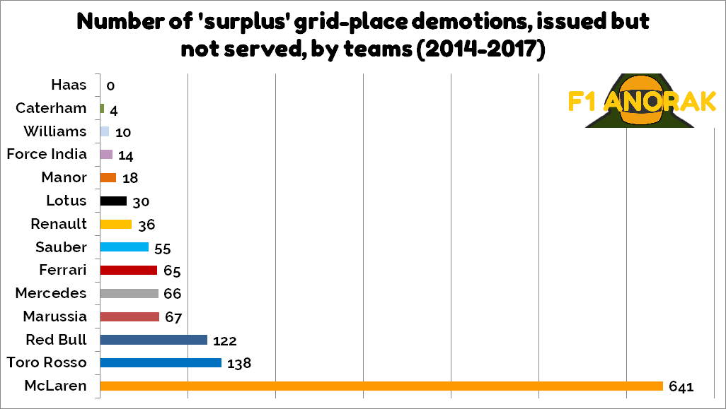 Number of 'surplus' grid-place demotions, issued but not served, by teams (2014-2017)