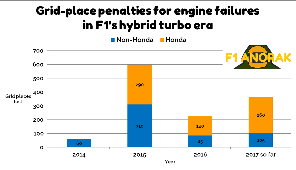 Grid-place penalties for engine component replacements in F1 since the introduction of hybrid-turbo engines in 2014, and how many have been accounted for by Honda