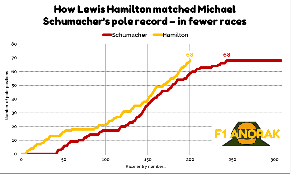 Pole position records of Lewis Hamilton and Michael Schumacher compared over time in F1