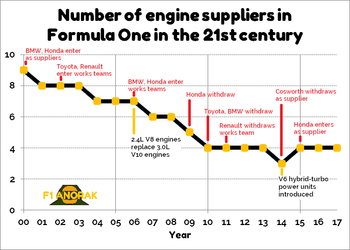 Line graph showing the number of engine suppliers in Formula One in the 21st century