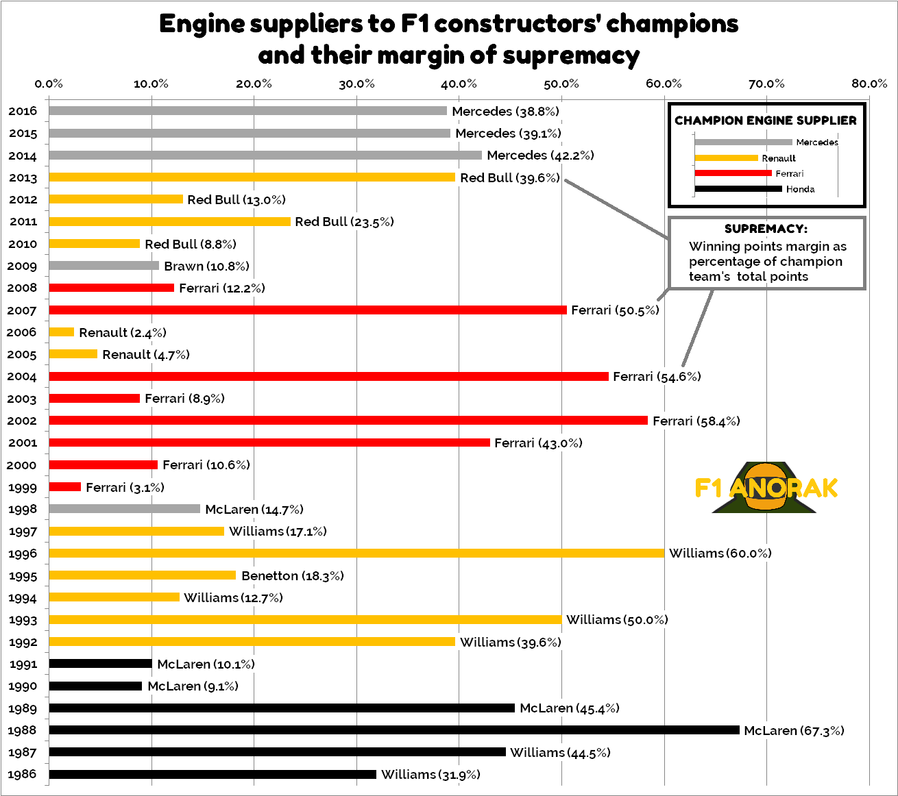 Bar chart showing engine suppliers to Formula One constructors' champions, and their margin of supremacy