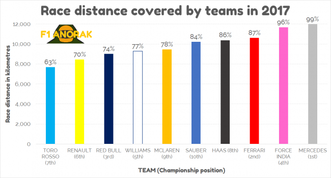 graph showing race distance covered 2017 by team