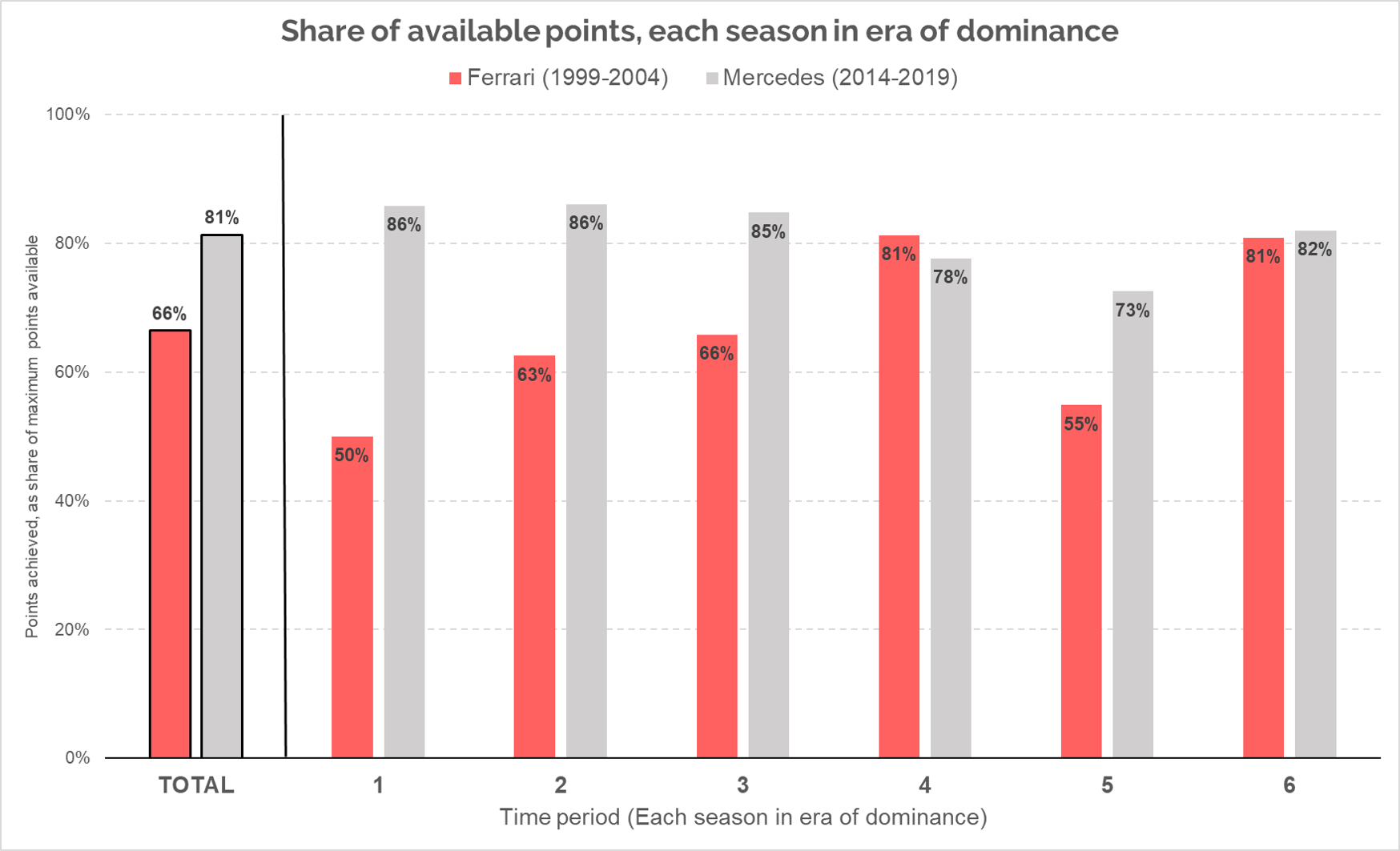 Graph showing the share of available points taken by Ferrari and Mercedes in each team's resepctive years of dominance of F1