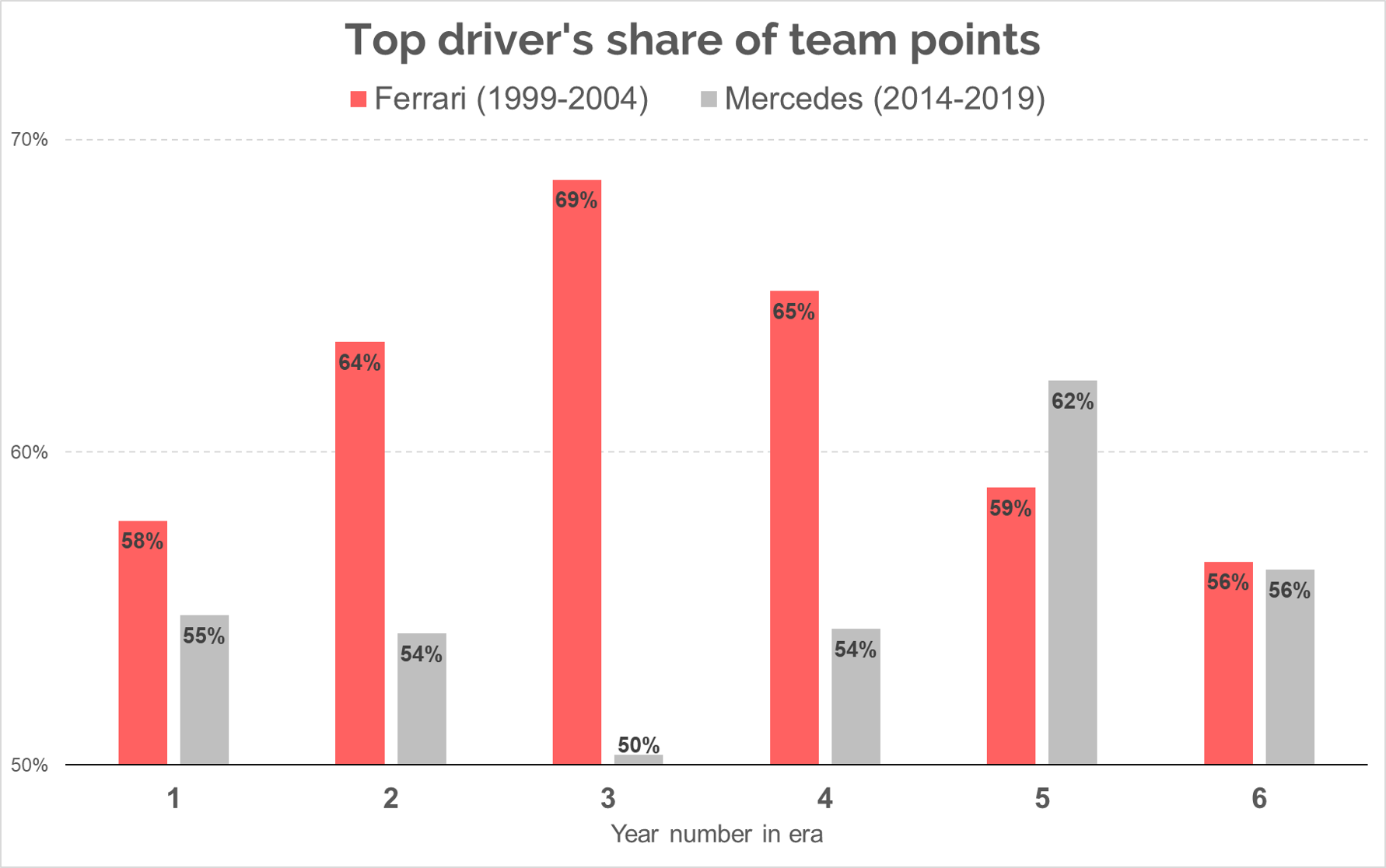 Graph showing the share of points taken by the top driver at Ferrari and Mercedes for each year of the teams' respective eras of superiority in Formula One